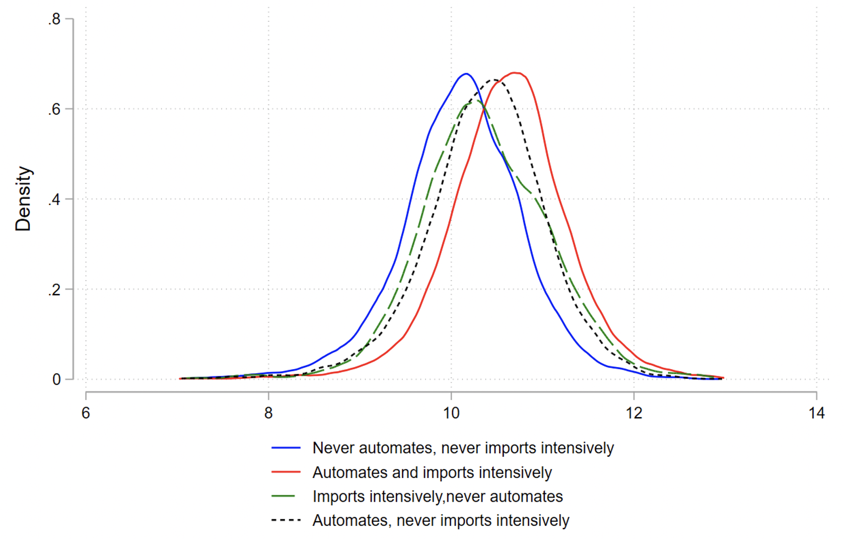 Why automation in Spanish firms did not cause reshoring 2