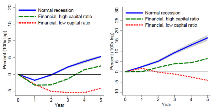 Euro area bank bailout policies after the global financial crisis sowed seeds of the next crisis 4