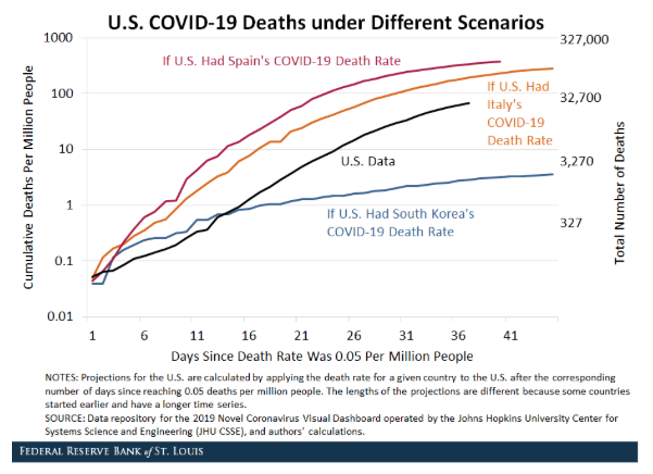 Is the US looking like Italy? Projections on COVID-19 death rates 2