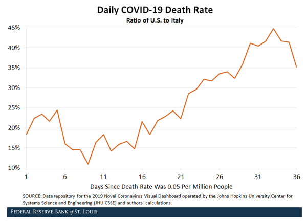 Is the US looking like Italy? Projections on COVID-19 death rates 3