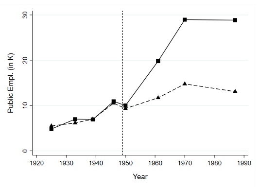 The impact of public employment: Evidence from West Germany 3