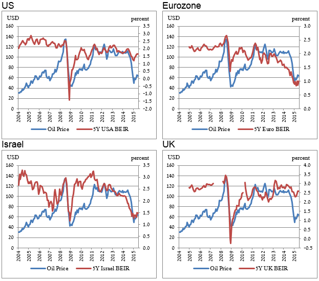 how inflation expectations influence monetary policy Since then the wisdom of a singular focus on inflation as the objective of monetary policy has  the single most important influence on inflation expectations.