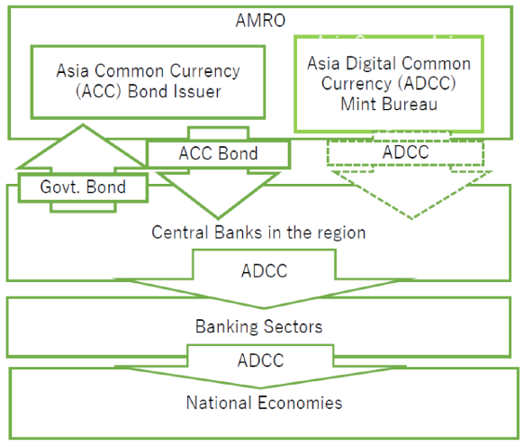 A proposal for an Asian digital common currency 3