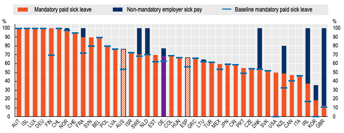 Paid sick leave during the COVID-19 health and labour market crisis 3