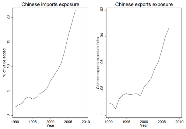Chinese imports and domestic employment across 18 OECD