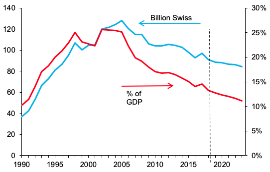 Putting Swiss public debt to good use 2