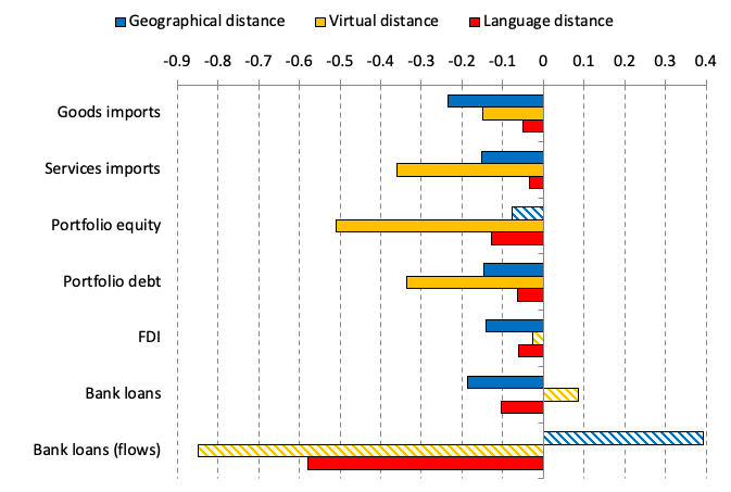 Distance makes international linkages more volatile 1