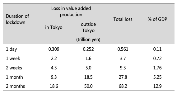 Propagation of the economic impact of lockdowns through supply chains 2