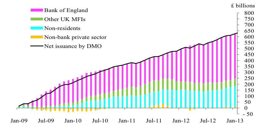 an analysis of gilt edget securities in uk economy Authoritative analysis of the uk's public finances in this economic and fiscal  outlook (efo) we set out forecasts to 2022-23  reduce the proportion of debt  that will be issued as index-linked gilts, february's  public sector net debt is  expected to peak relative to gdp this year, to edge down by 01 per.