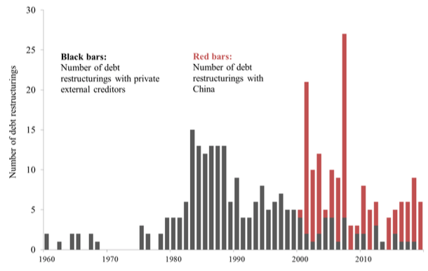 China's overseas lending and the looming developing country debt crisis 4