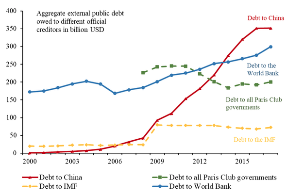 China's overseas lending and the looming developing country debt crisis 5
