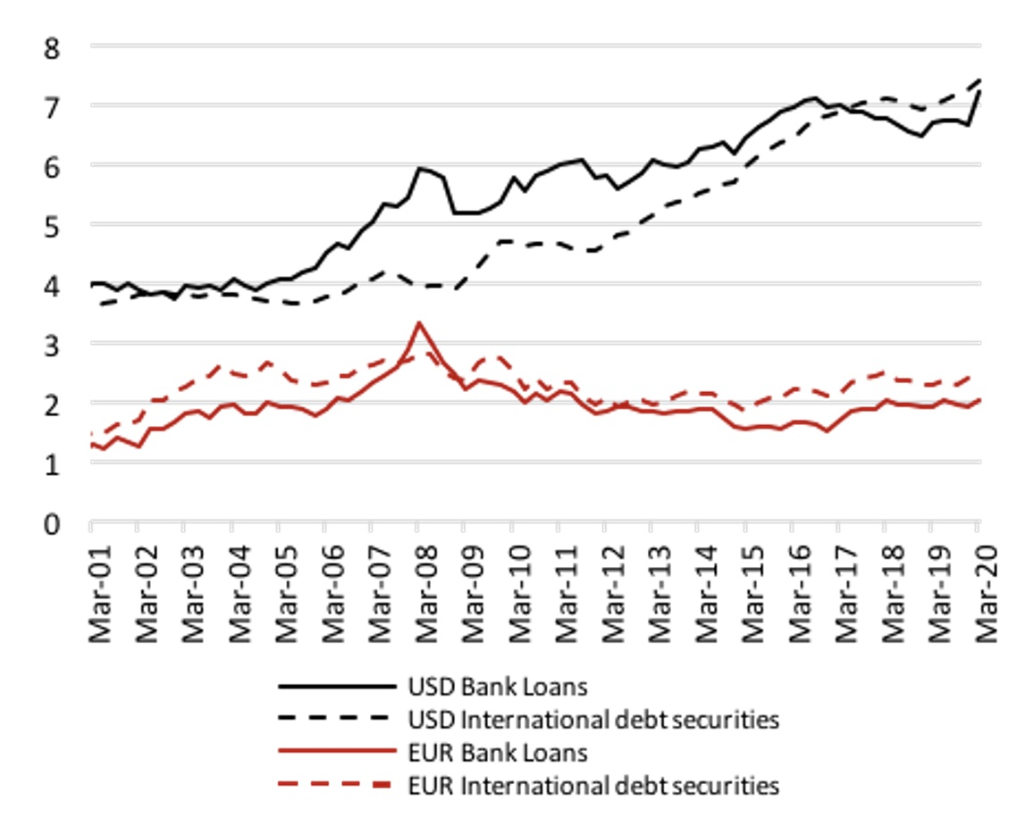 Global liquidity and dollar debts of emerging market corporates 2