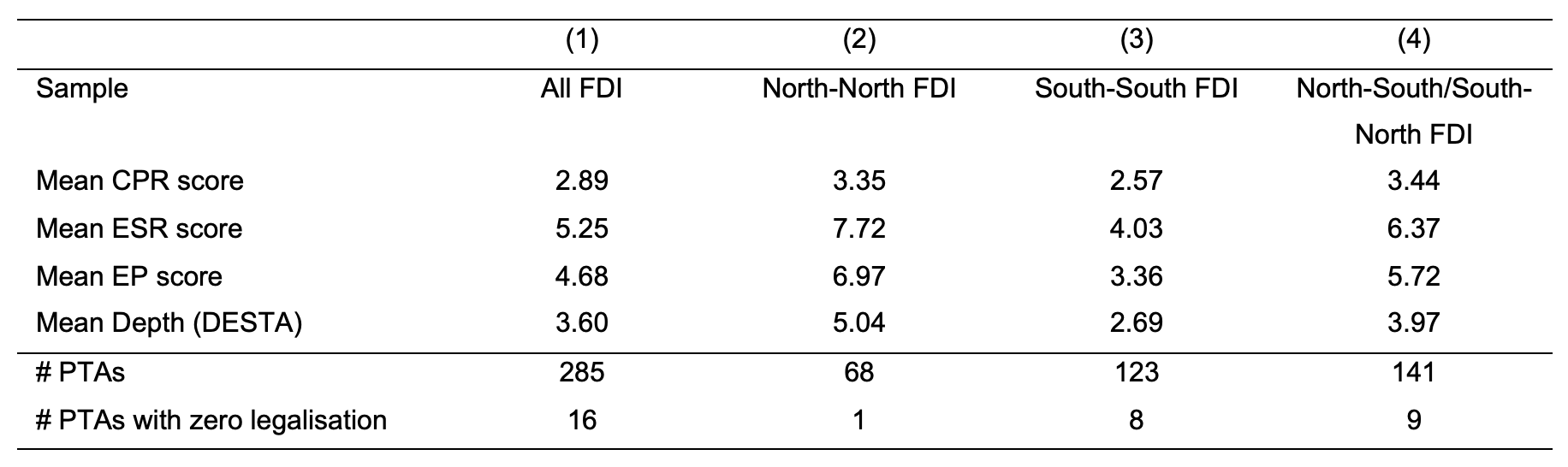 How FDI responds to non-trade provisions in preferential trade agreements 2