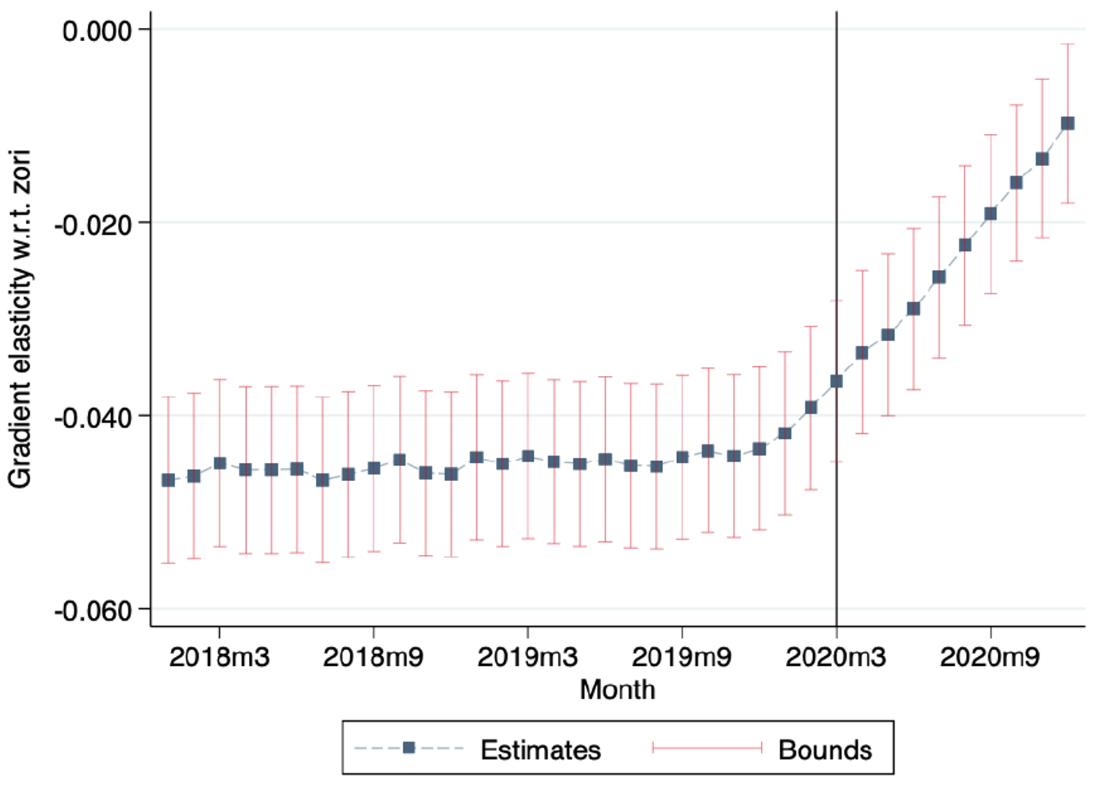 Flattening the curve: Pandemic-induced revaluation of urban real estate 1