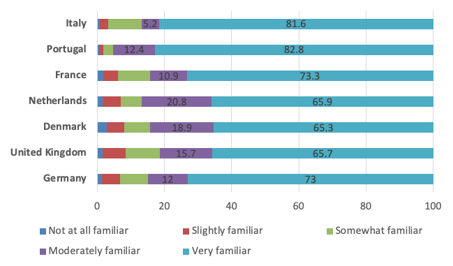 Europeans know and act on WHO recommendations during COVID-19 2
