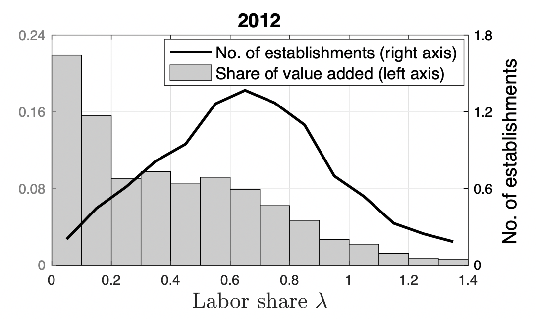 Looking under the hood of the labour share decline 2