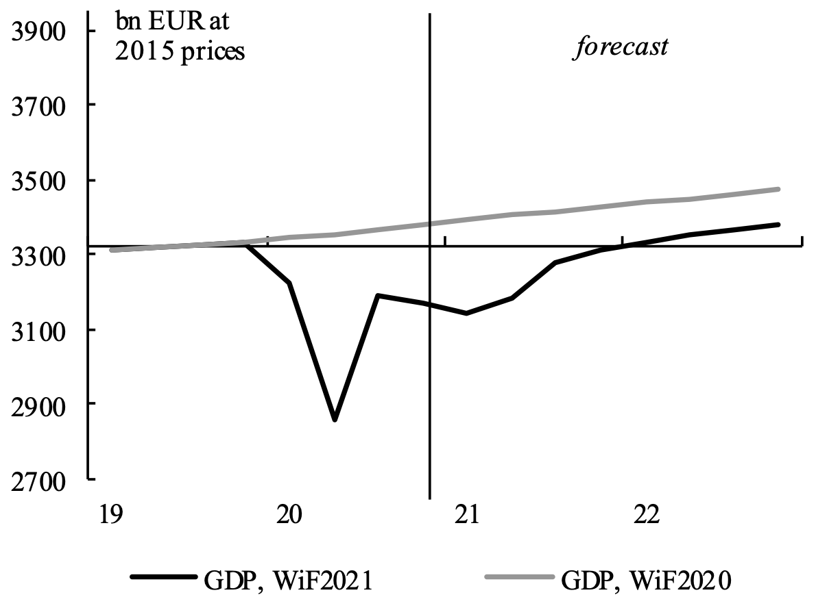 Key features of the European Commission's Winter 2021 interim forecast 3