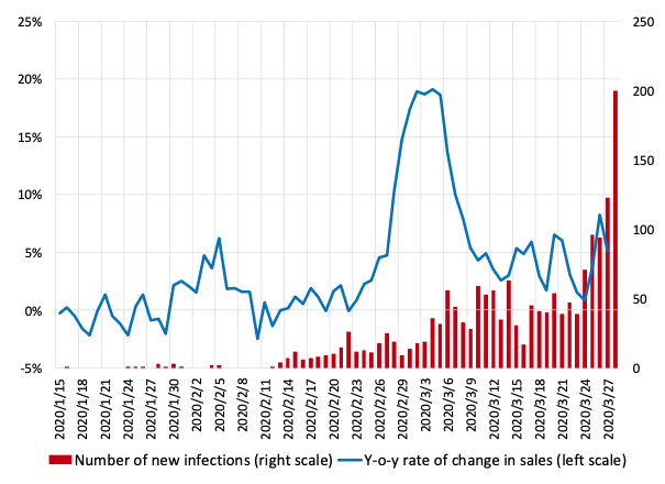 Responses of consumption and prices in Japan to the COVID-19 crisis and the Tohoku earthquake 3