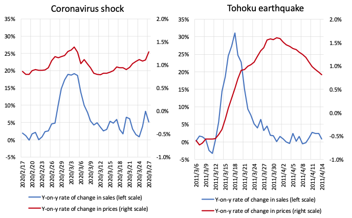 Responses of consumption and prices in Japan to the COVID-19 crisis and the Tohoku earthquake 4