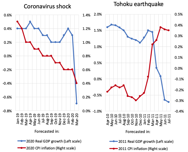 Responses of consumption and prices in Japan to the COVID-19 crisis and the Tohoku earthquake 5