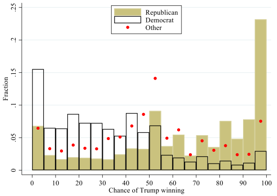 Political polarisation and expected economic outcomes 1