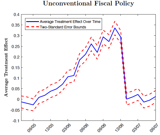 Unconventional fiscal policy to exit the COVID-19 crisis 3