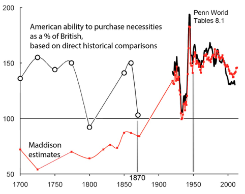 American Growth And Inequality Since 1700 Vox Cepr Policy Portal