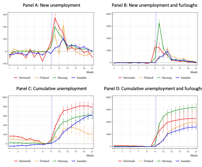 Labour market effects of COVID-19 in Sweden and its neighbours 2