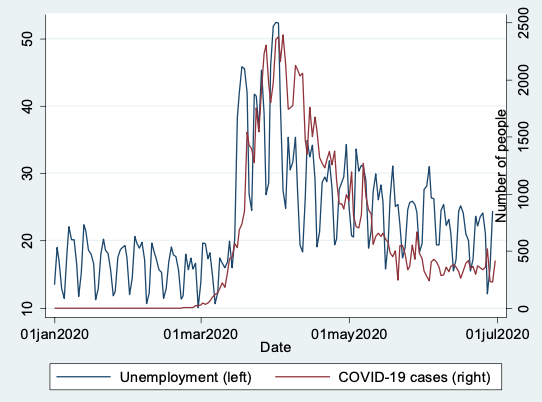 COVID-19 and the EU labour market: Corporate health matters 2