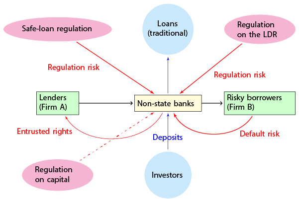 essay on role of banks and financial institution in economy The role of financial institutions in the economic development of malawi: commercial banks perspective.