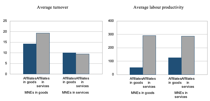 Location choice and sales patterns of Japanese foreign affiliates 2