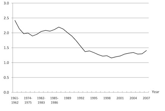 Explaining fertility trends in Russia | VOX, CEPR Policy Portal