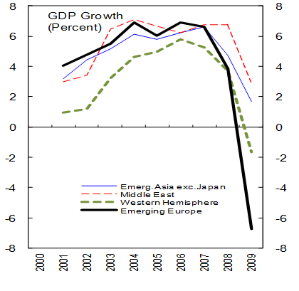 Figure 1. The recession is strongest in emerging Europe
