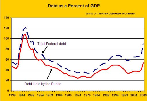 Using inflation to erode the US public debt   VOX, CEPR Policy Portal