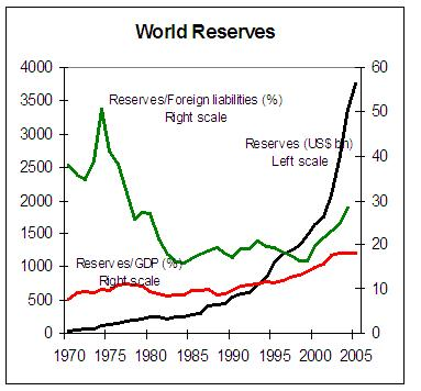 Forex reserves