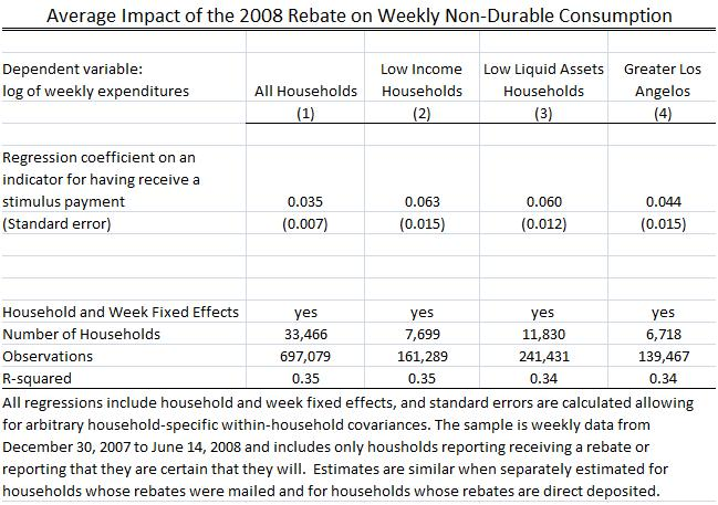 Table 1 The Rebates Impact On Consumption