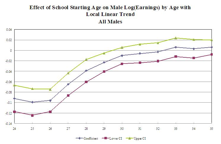 average dating age canada Age disparity in sexual relationships is the difference in ages of individuals in  sexual  analysing the results further, cross culturally, the average age females  prefer to marry is 254  white, affluent female dating a younger male with the  relationship taking the form of a non-commitment arrangement between the  partners.