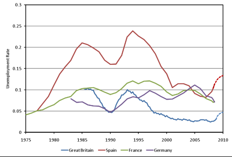 How High Will The Unemployment Rate Rise Vox Cepr Policy Portal