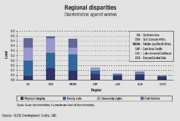 north american gender inequality As the nexus between trade policy, gender equality and development  gender  equality and women's economic  two side agreements to the north american.