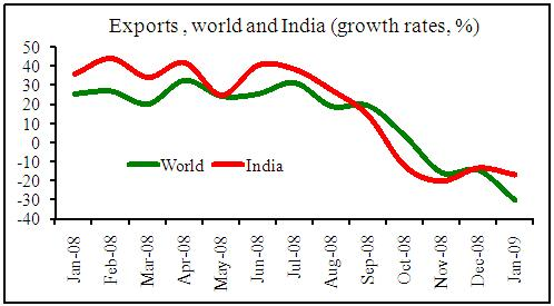 The Great Recession and India's trade collapse | VOX, CEPR