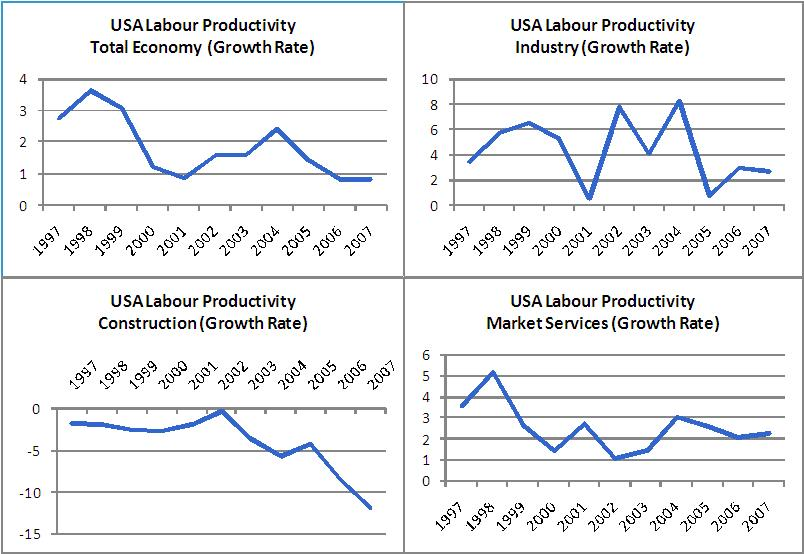 Did a productivity slowdown cause the financial crisis ...