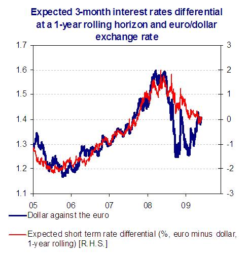 Expected Interest Rates Differences And The Euro Dollar Exchange Rate