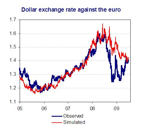 The Euro Dollar Exchange Rate During