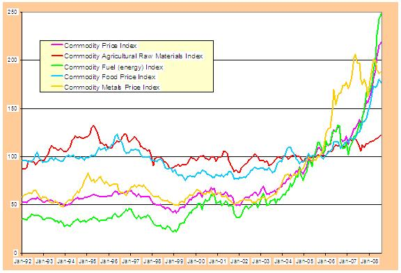 Natural Gas Commodity Forecast