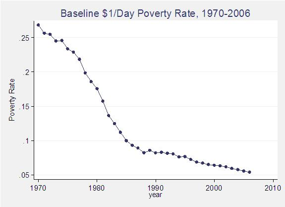 Parametric Estimations Of The World Distribution Of Income VOX - Number of poor in the world