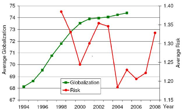 globalisation in russia essays
