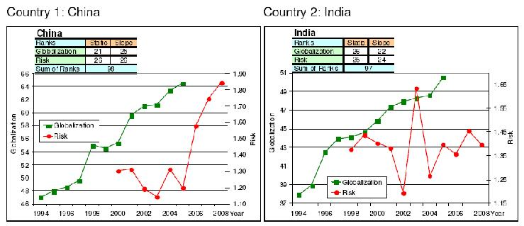 globalizations effect on the indian economy Globalization and its challenges  goods and services as essential to the recovery of the global economy, they did not have the same benign view of capital flows.