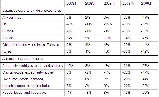 Why was Japan's trade hit so much harder? | VOX, CEPR Policy