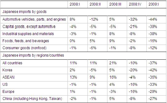 Taiwan S Imports And Exports Of Food