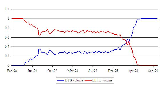 Dtb forex rates